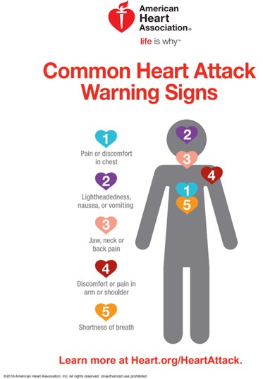 Common Heart Attack Warning Signs from the American Heart Association