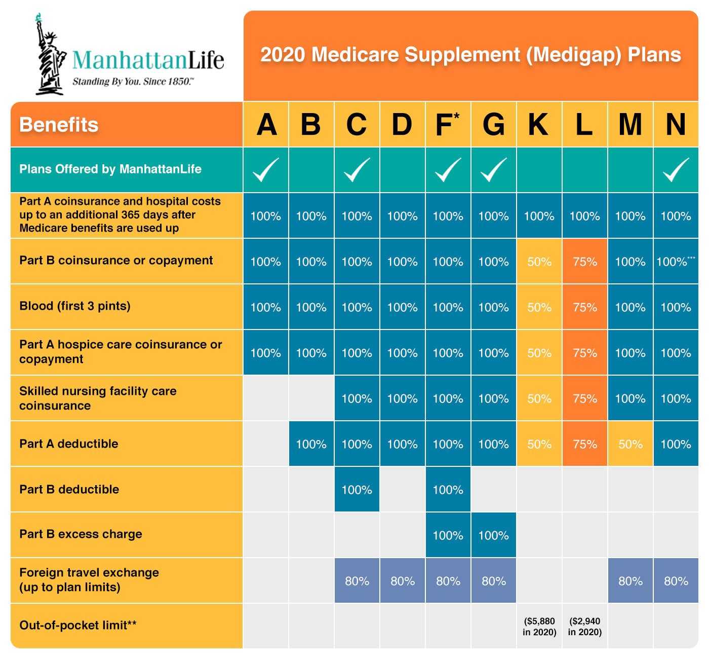 Medicare Supplement Plans and You - Know Your Options